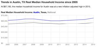 Austin Income