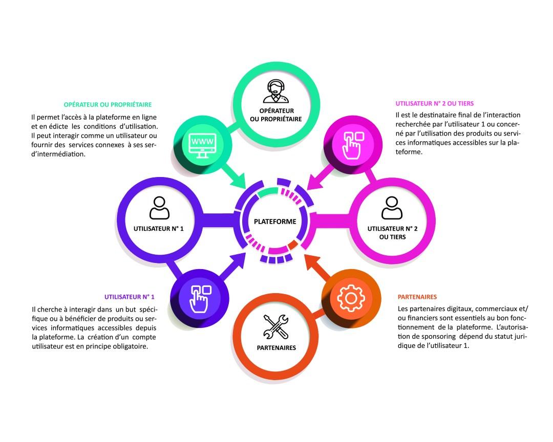 platform legal design