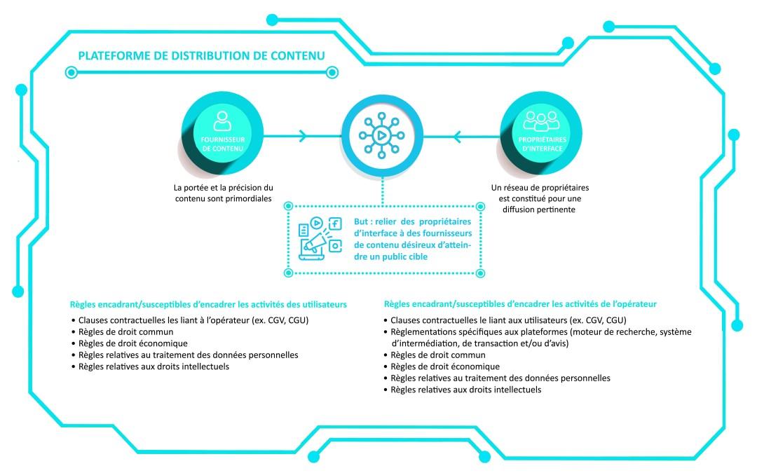 Analyse juridique des plateformes de distribution de contenu