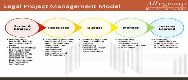 Law firms embracing project management