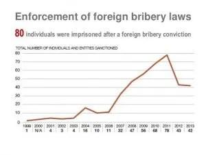 bribery-OECD. Enforcement