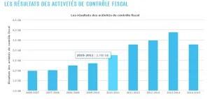 Revenue Quebec. Controle fiscale