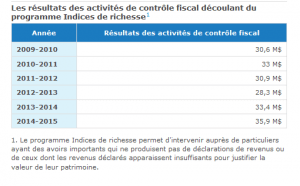Revenue Quebec. Indices de richesse