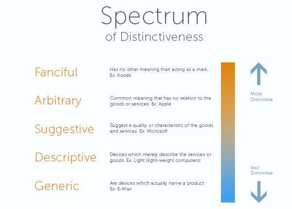 Spectrum-of-disctinctiveness