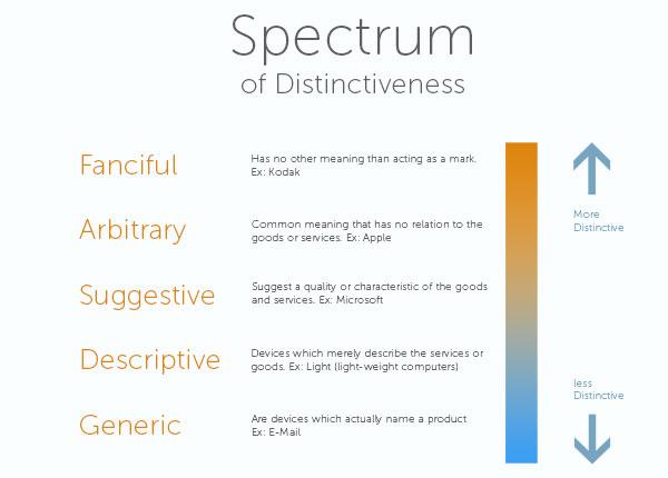 Spectrum-of-disctinctiveness