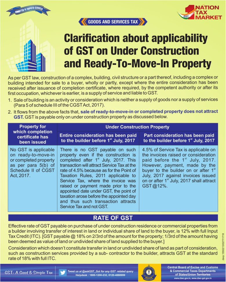Clarification about applicability of GST on Under Construction and Ready-To-Move-In Property