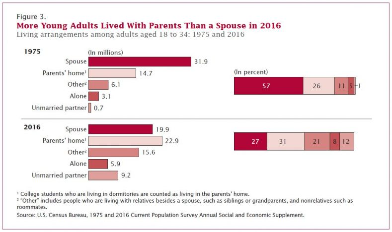 Census: More Americans 18-to-34 Now Live With Parents Than With Spouse