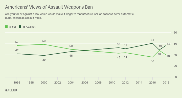 Gallup: Majority in U.S. Now Oppose Ban on Assault Rifles