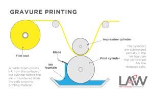 Gravure-Printing-Diagram