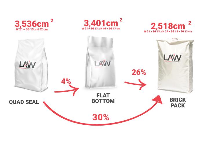 Packaging Optimisation Law Print