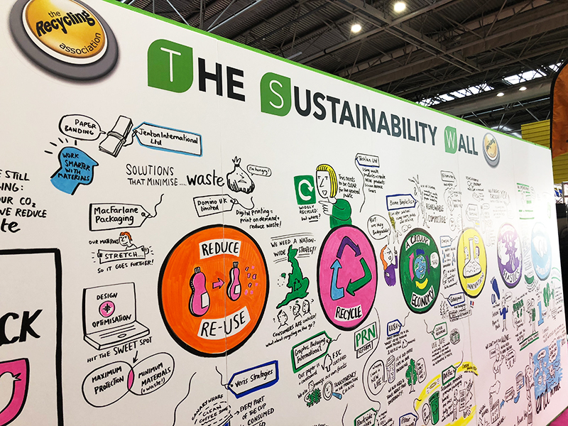 The Sustainability Wall