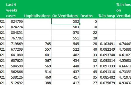 COVID numbers - are there fewer deaths?