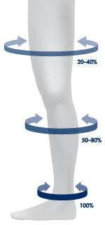 sigvaris_graduated_compression_leg_1