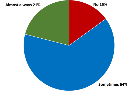 A question asking if people lurk in tweetchats - 15% do not, 21% do, 64% sometimes do