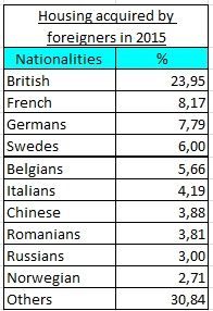 purchases by nationalities in spain