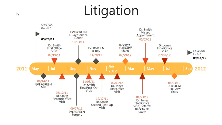 A Tool For Litigation Success Easily Make Timelines In