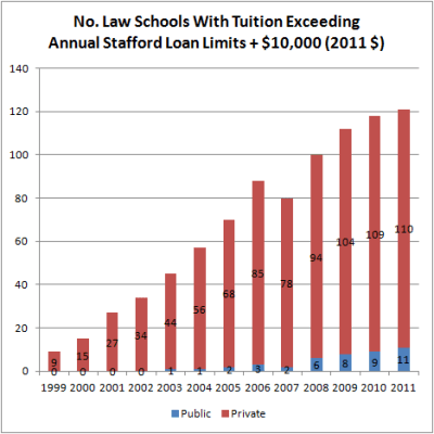 How Grad PLUS Loans Saved Law Schools | The Last Gen X ...