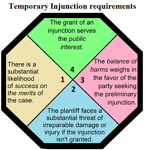 Temporary injunction and how is it different from stay order