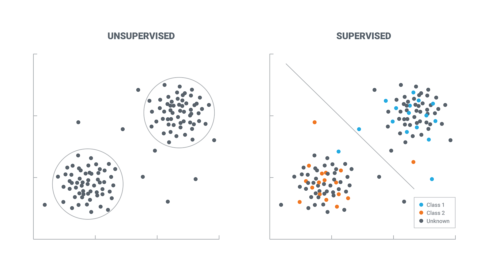 Supervised Learning Vs Unsupervised Learning Which Is Better