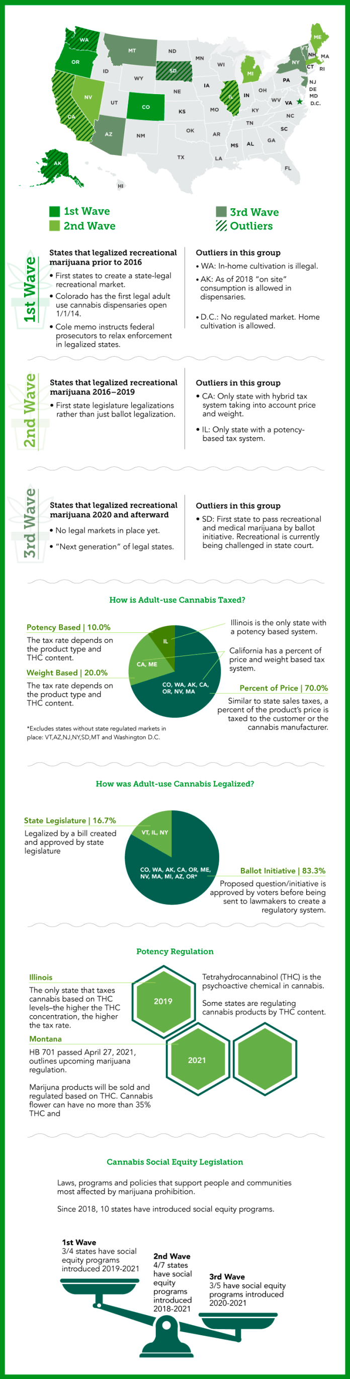 An infographic detailing marijuana laws around the country and providing information on how states went about legalizing cannabis, how it is taxed, how it is regulated and whether there is social equity legislation.