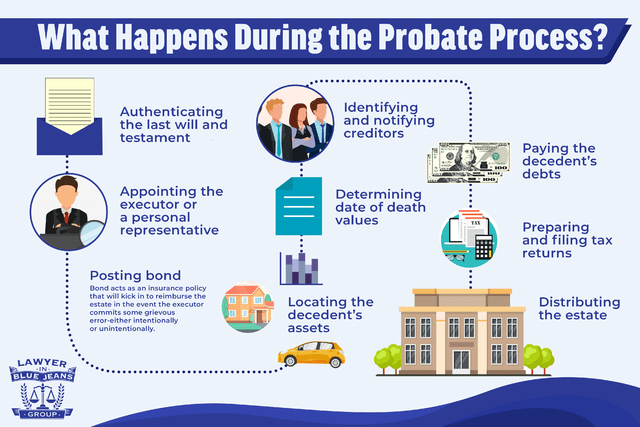Probate Process infographic