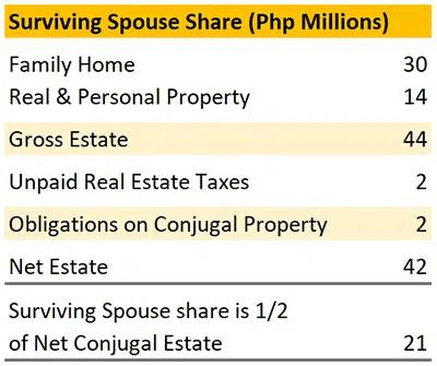 Surviving Spouse Share (Php Millions)