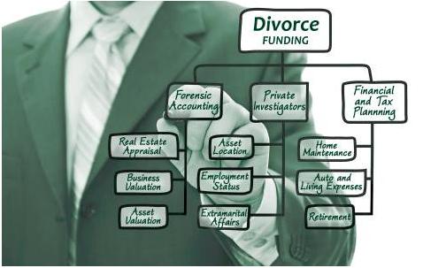 Divorce litigation financing