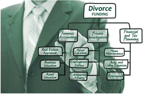 Divorce Funding