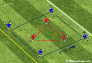 4 on 3 box passing fast break drill to goal