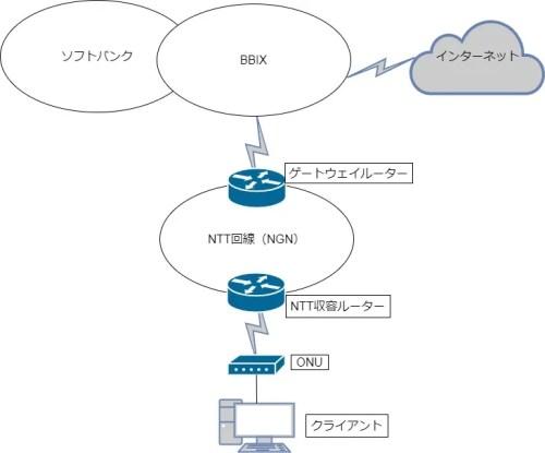 BBIXを使ったIPV6ネットワーク図