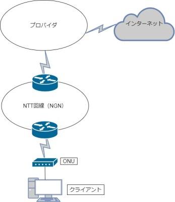 プロバイダネットワーク図