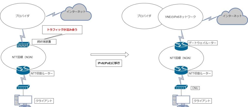 網終端装置とVNEネットワーク図