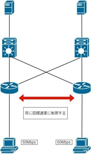 帯域制御概念図