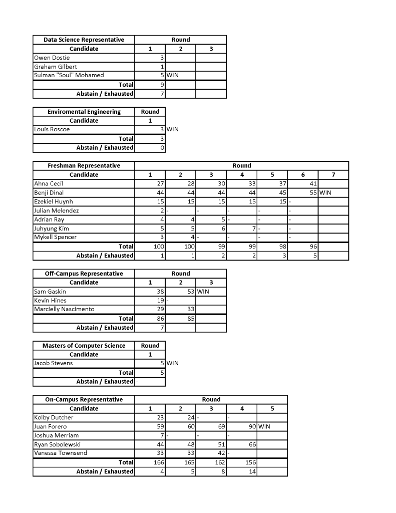 IRV detailed voting results.