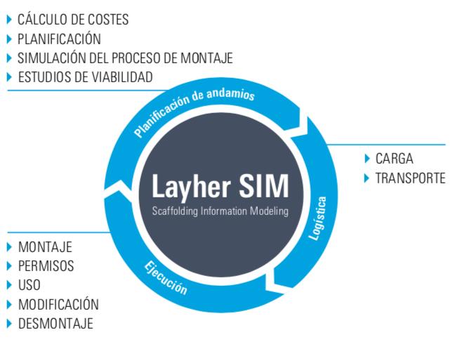 Layher SIM