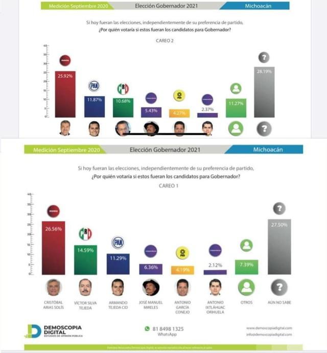 Con empate técnico entre Raúl Morón y Cristobal Arias, arranca proceso electoral