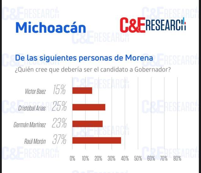 Morón, 12 puntos arriba de Cristóbal rumbo a la gubernatura: Campaña y elecciones