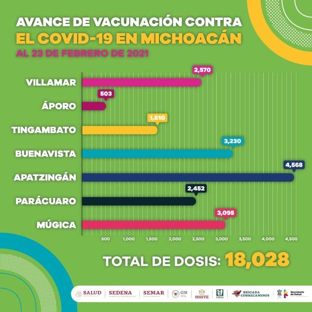 Reciben primera dosis de vacuna contra COVID-19, 18 mil 28 adultos mayores