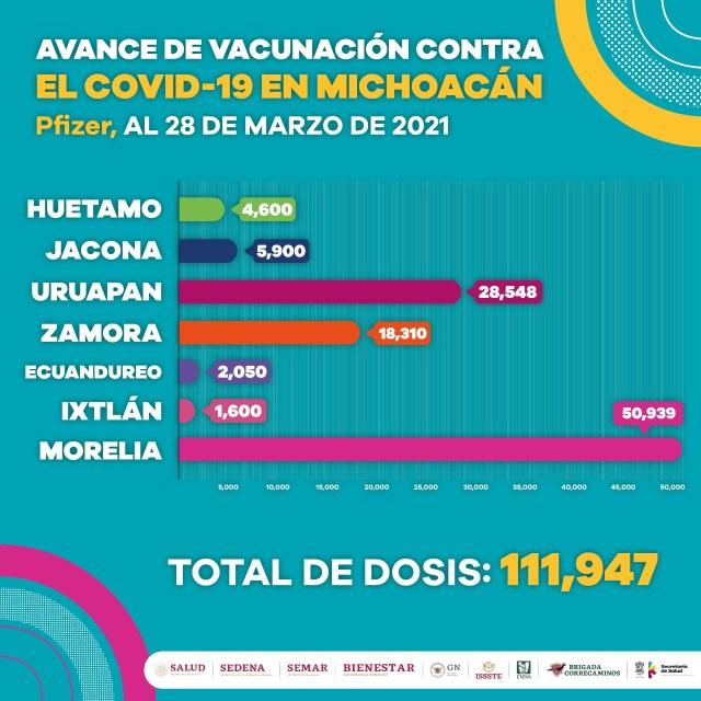 Vacunación anti COVID-19, activa en 4 municipios este domingo