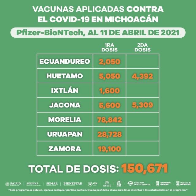 Avanza vacunación anti COVID-19 en Michoacán