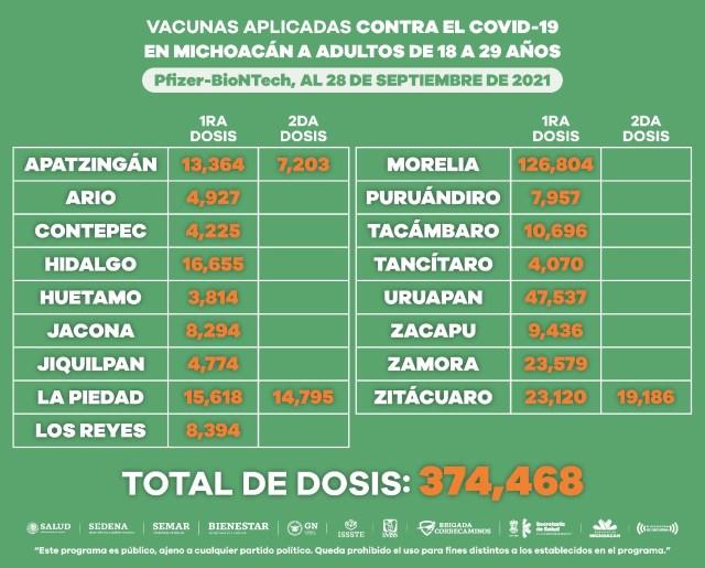 Activos, 7 puestos de vacunación anti COVID-19 para jóvenes en 5 municipios