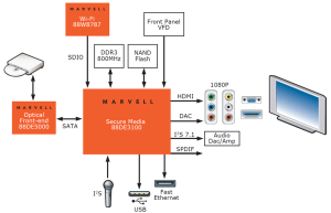 Google's revitalization of its Androidbased TV effort via Marvell SoC and reference design