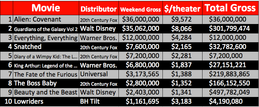 Weekend Box-Office Results May 19 - 21, 2017