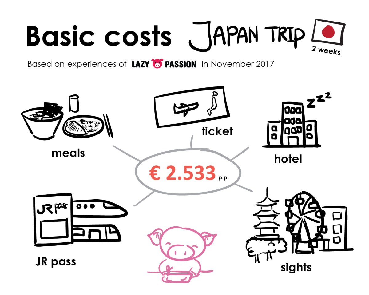 Japan travel costs for 2 weeks