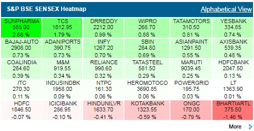 Here is a heatmap of the stocks currently present on the Sensex.