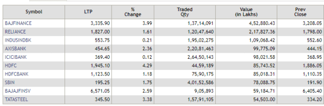 Most active stocks on NSE in terms of value