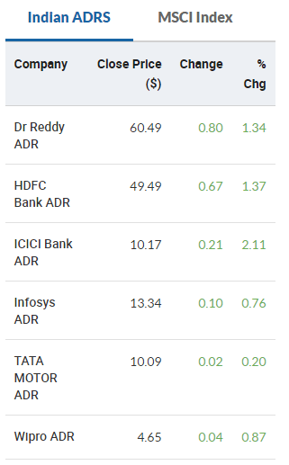 Indian ADRs ended in the green on September 15