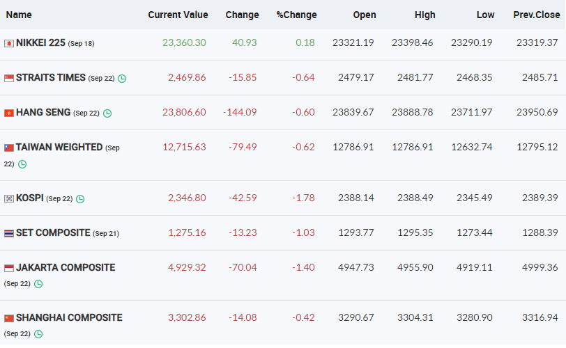 Asian markets are trading in the red with Korean markets down over a percent.