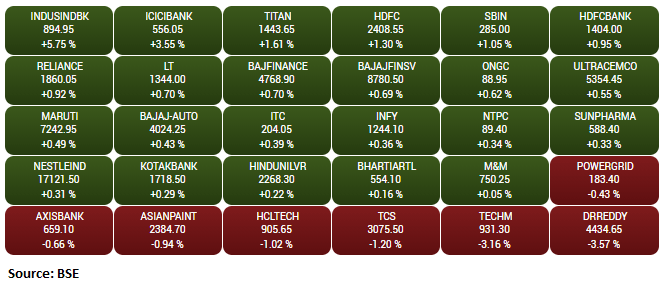 Gainers and Loser on the BSE Sensex: