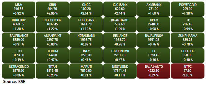 Gainers and Losers on the BSE Sensex: